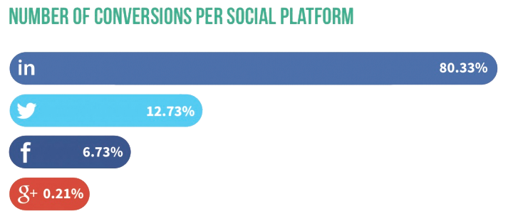 b2b-leads-generated-from-social-media