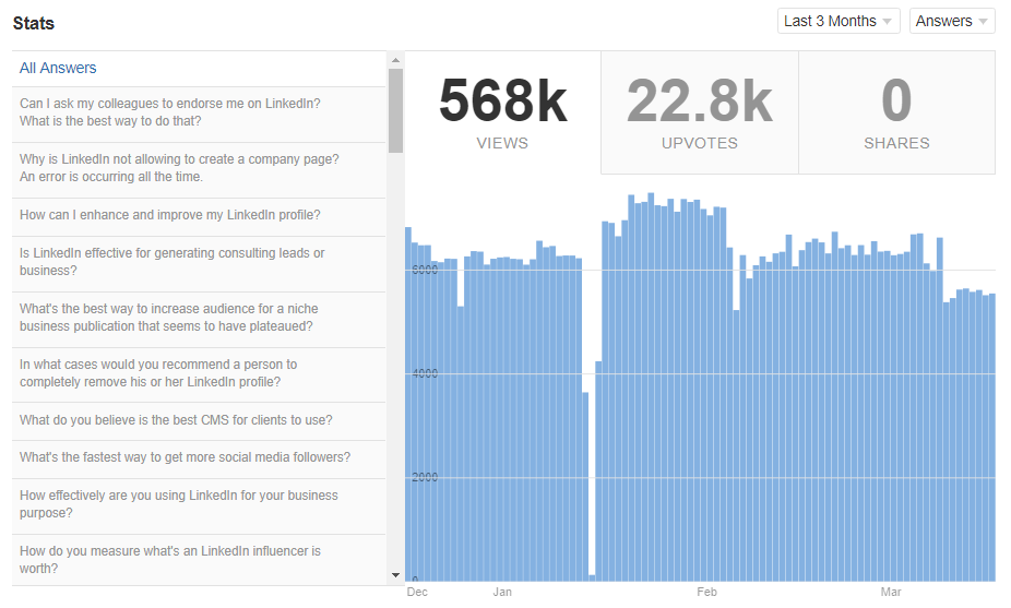Quora December-March statistics