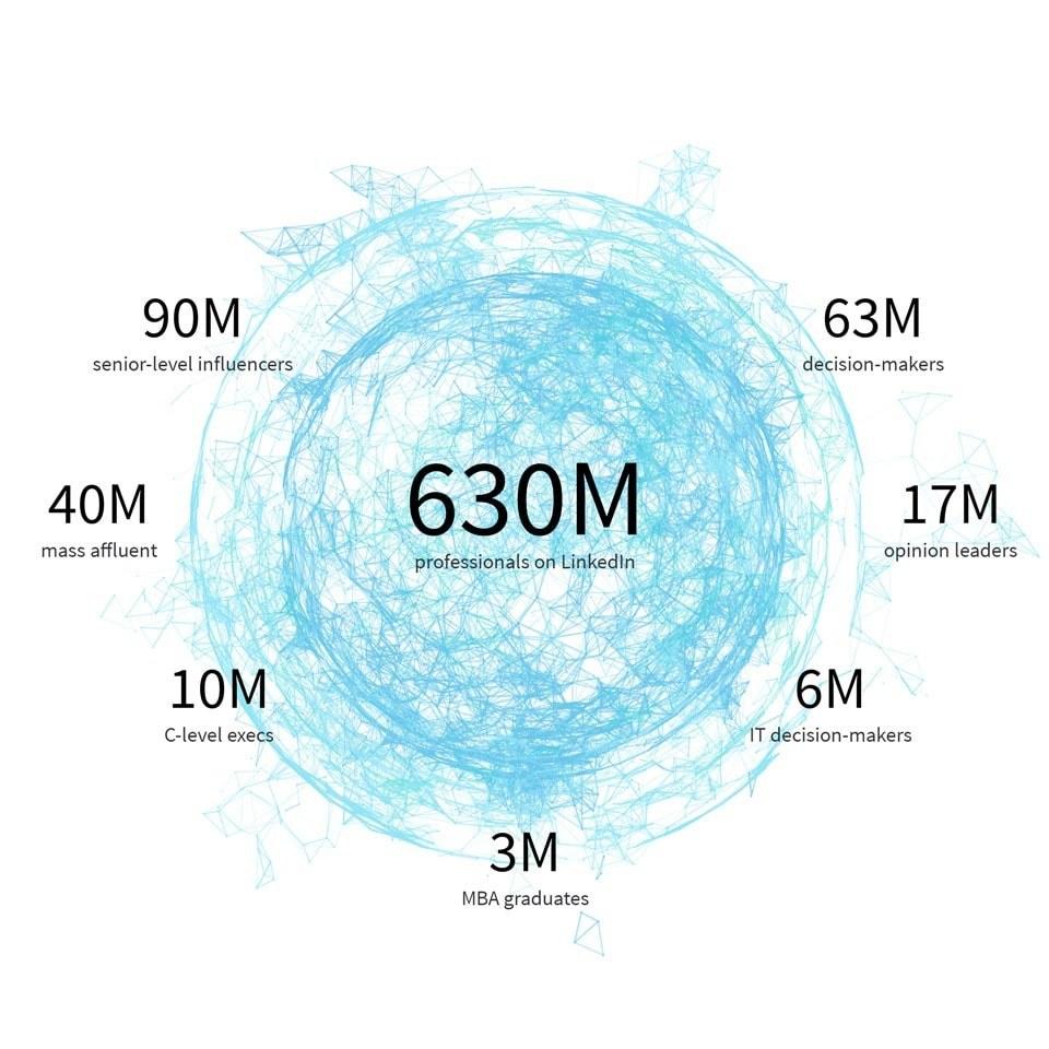 LinkedIn user statistics 2020